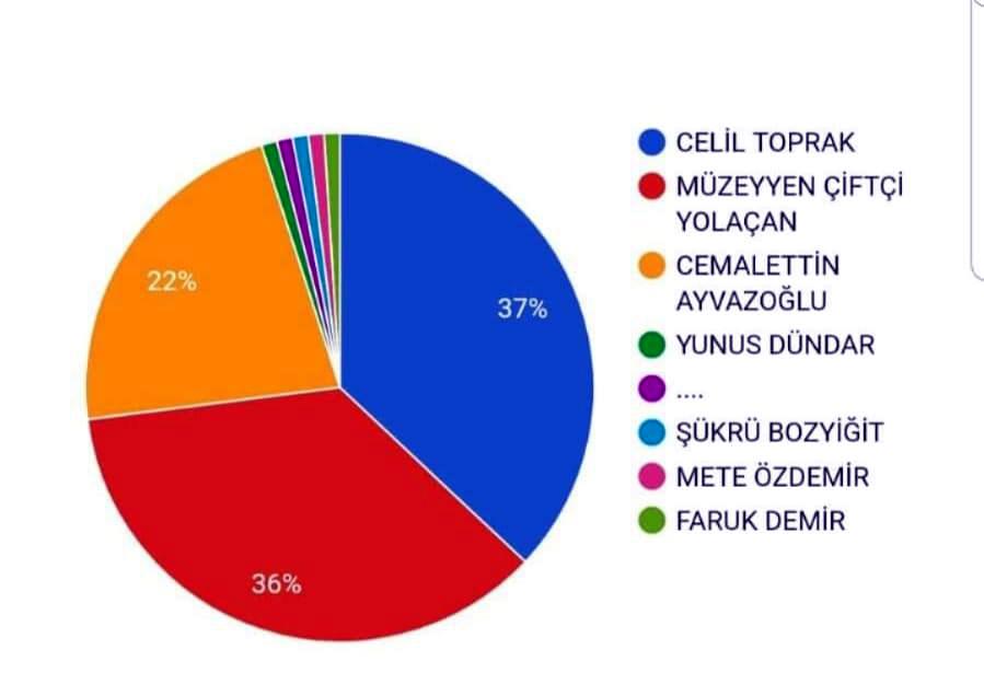 CHP Ardahan anketimiz sonuçlandı!